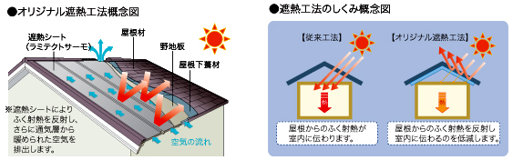 ふく射熱の侵入を抑える独自の遮熱テクノロジーでさらに快適へ