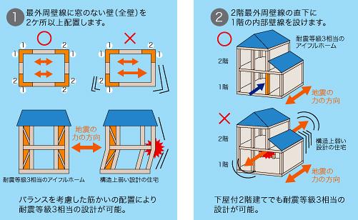 耐震設計にこだわるアイフルホーム